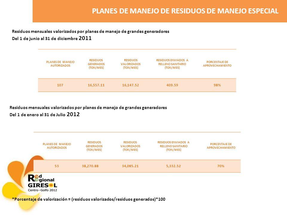 PLANES DE MANEJO DE RESIDUOS DE MANEJO ESPECIAL Residuos mensuales valorizados por planes de manejo de grandes generadores Del 1 de junio al 31 de diciembre 2011 PLANES DE MANEJO AUTORIZADOS RESIDUOS GENERADOS (TON/MES) RESIDUOS VALORIZADOS (TON/MES) RESIDUOS ENVIADOS A RELLENO SANITARIO (TON/MES) PORCENTAJE DE APROVECHAMIENTO 10716,557.1116,147.52409.5998% Residuos mensuales valorizados por planes de manejo de grandes generadores Del 1 de enero al 31 de Julio 2012 PLANES DE MANEJO AUTORIZADOS RESIDUOS GENERADOS (TON/MES) RESIDUOS VALORIZADOS (TON/MES) RESIDUOS ENVIADOS A RELLENO SANITARIO (TON/MES) PORCENTAJE DE APROVECHAMIENTO 5338,270.8834,085.215,332.5270% *Porcentaje de valorización = (residuos valorizados/residuos generados)*100