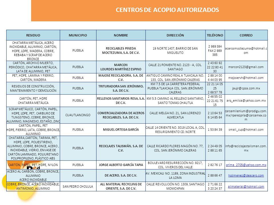 RESIDUOMUNICIPIONOMBREDIRECCIÓNTELÉFONOCORREO CHATARRA METÁLICA, ACERO INOXIDABLE, ALUMINIO, CARTÓN, HDPE, LDPE, MADERA, COBRE, REBABA Y SCRAP DE ACERO BRONCE PUEBLA RECICLABLES PINEDA MOCTEZUMA, S.A.