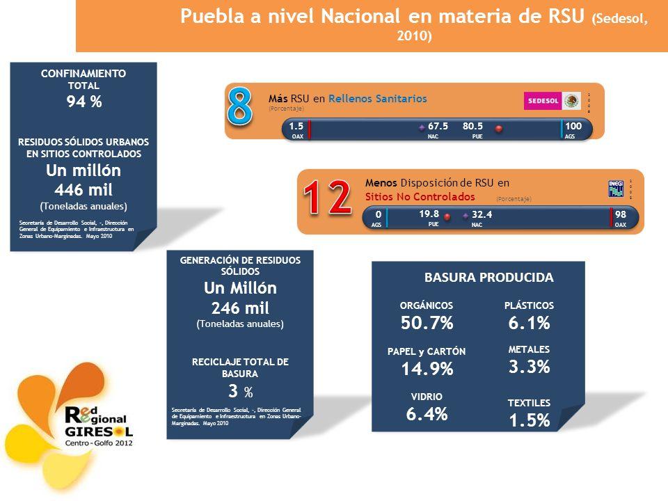 GENERACIÓN DE RESIDUOS SÓLIDOS Un Millón 246 mil (Toneladas anuales) RECICLAJE TOTAL DE BASURA 3 % CONFINAMIENTO TOTAL 94 % RESIDUOS SÓLIDOS URBANOS E