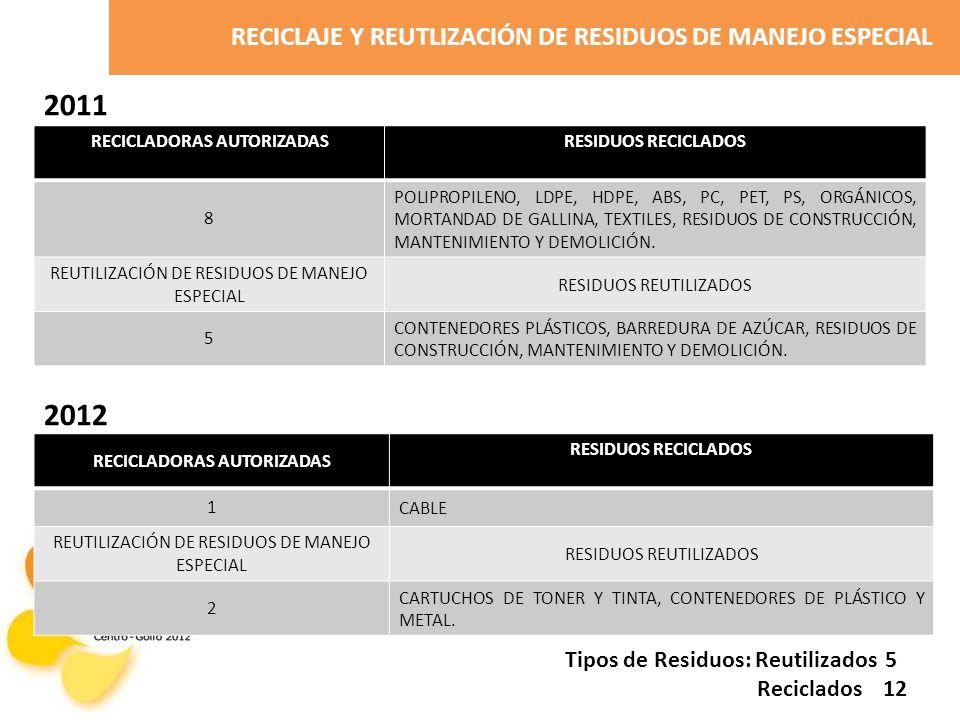 RECICLAJE Y REUTLIZACIÓN DE RESIDUOS DE MANEJO ESPECIAL RECICLADORAS AUTORIZADASRESIDUOS RECICLADOS 8 POLIPROPILENO, LDPE, HDPE, ABS, PC, PET, PS, ORGÁNICOS, MORTANDAD DE GALLINA, TEXTILES, RESIDUOS DE CONSTRUCCIÓN, MANTENIMIENTO Y DEMOLICIÓN.