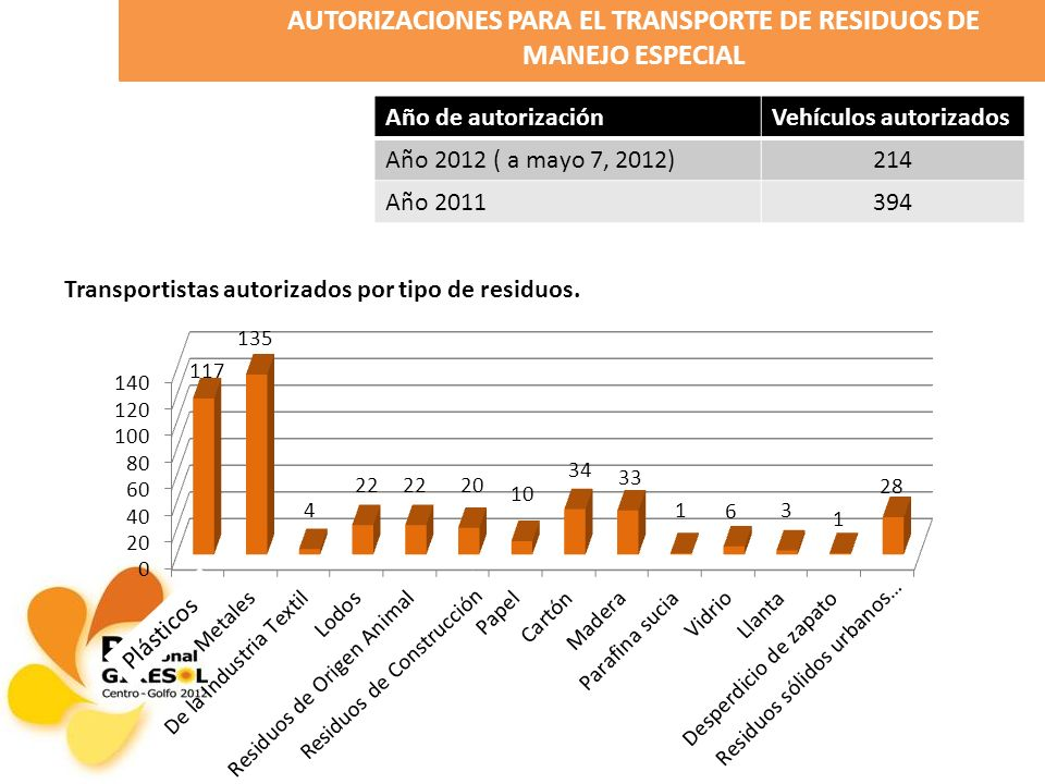Año de autorizaciónVehículos autorizados Año 2012 ( a mayo 7, 2012)214 Año 2011394 AUTORIZACIONES PARA EL TRANSPORTE DE RESIDUOS DE MANEJO ESPECIAL Transportistas autorizados por tipo de residuos.