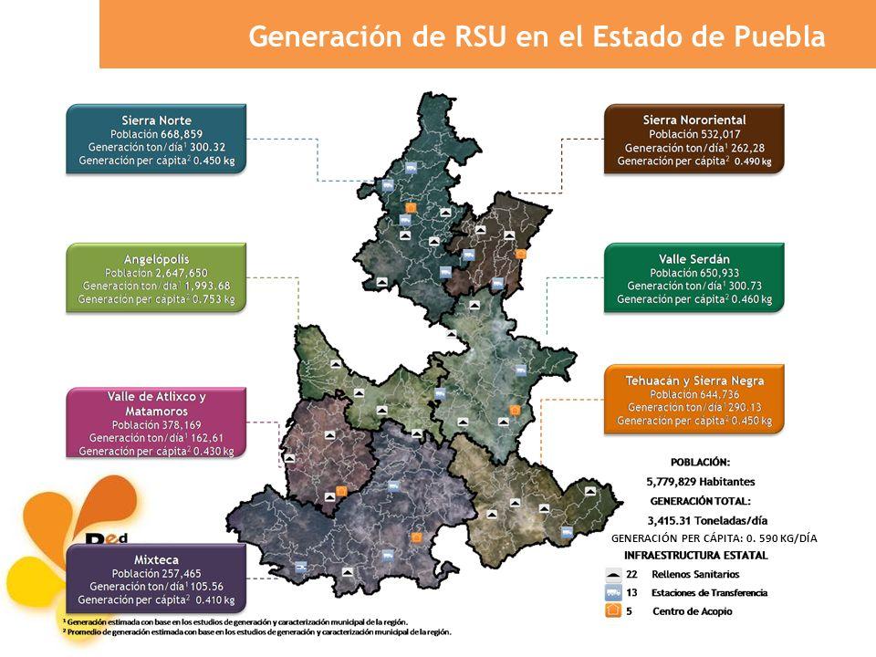 Generación de RSU en el Estado de Puebla GENERACIÓN PER CÁPITA: 0. 590 KG/DÍA