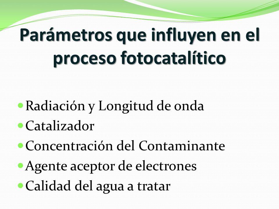 Parámetros que influyen en el proceso fotocatalítico Radiación y Longitud de onda Catalizador Concentración del Contaminante Agente aceptor de electrones Calidad del agua a tratar