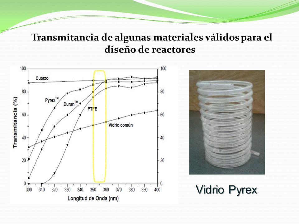 Transmitancia de algunas materiales válidos para el diseño de reactores Vidrio Pyrex