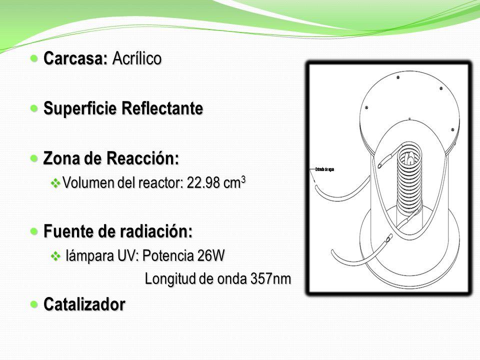 Carcasa: Acrílico Carcasa: Acrílico Superficie Reflectante Superficie Reflectante Zona de Reacción: Zona de Reacción: Volumen del reactor: 22.98 cm 3 Volumen del reactor: 22.98 cm 3 Fuente de radiación: Fuente de radiación: lámpara UV: Potencia 26W lámpara UV: Potencia 26W Longitud de onda 357nm Longitud de onda 357nm Catalizador Catalizador