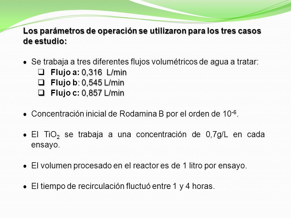 Los parámetros de operación se utilizaron para los tres casos de estudio: Se trabaja a tres diferentes flujos volumétricos de agua a tratar: 0,316 L/min Flujo a: 0,316 L/min : 0,545 L/min Flujo b: 0,545 L/min 0,857 L/min Flujo c: 0,857 L/min Concentración inicial de Rodamina B por el orden de 10 -6.