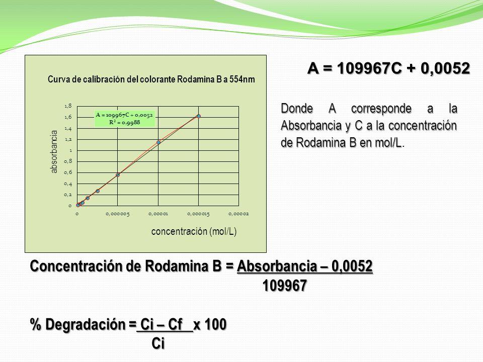 A = 109967C + 0,0052 Donde A corresponde a la Absorbancia y C a la concentración de Rodamina B en mol/L Donde A corresponde a la Absorbancia y C a la concentración de Rodamina B en mol/L.