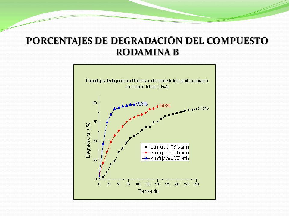 PORCENTAJES DE DEGRADACIÓN DEL COMPUESTO RODAMINA B