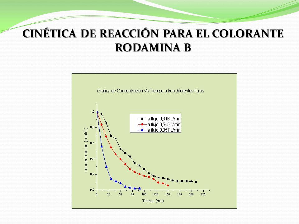 CINÉTICA DE REACCIÓN PARA EL COLORANTE RODAMINA B