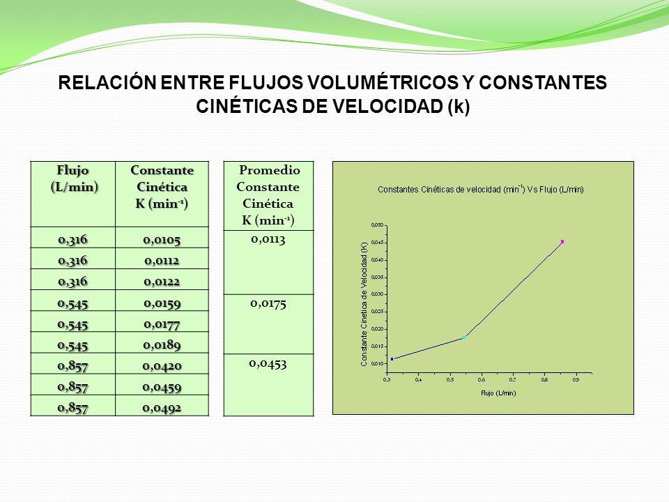 Flujo (L/min) (L/min) Constante Cinética K (min -1 ) 0,3160,0105 0,3160,0112 0,3160,0122 0,5450,0159 0,5450,0177 0,5450,0189 0,8570,0420 0,8570,0459 0,8570,0492 Promedio Constante Cinética K (min -1 ) 0,0113 0,0175 0,0453 RELACIÓN ENTRE FLUJOS VOLUMÉTRICOS Y CONSTANTES CINÉTICAS DE VELOCIDAD (k)