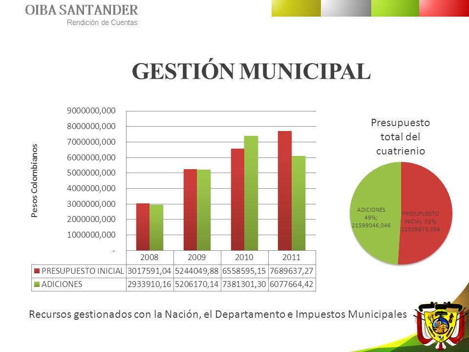 GESTIÓN MUNICIPAL Presupuesto total del cuatrienio Recursos gestionados con la Nación, el Departamento e Impuestos Municipales