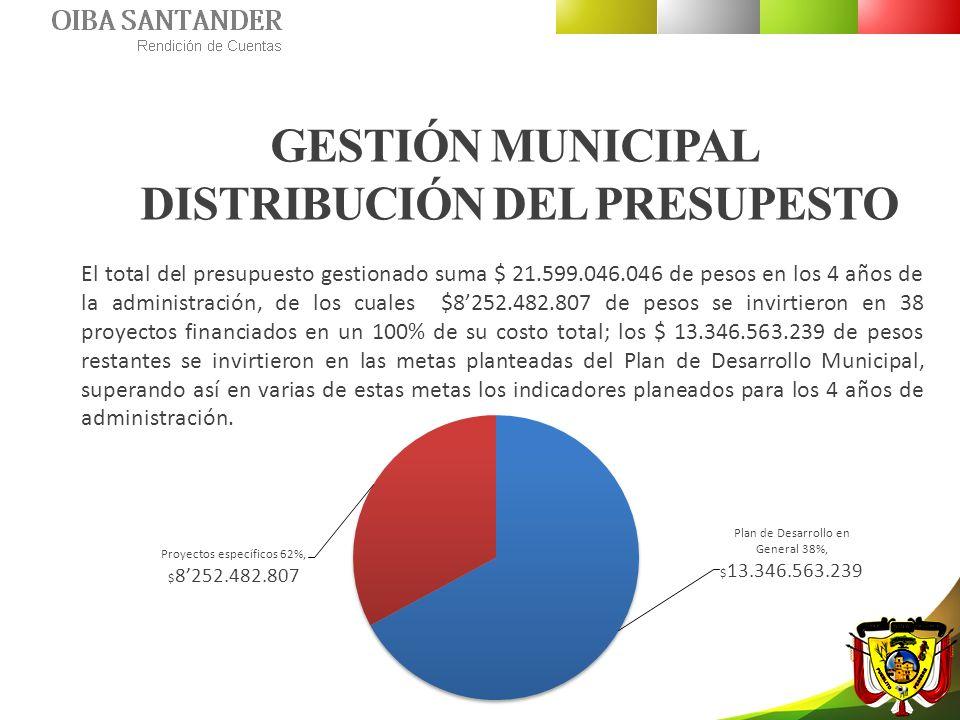 GESTIÓN MUNICIPAL DISTRIBUCIÓN DEL PRESUPESTO El total del presupuesto gestionado suma $ 21.599.046.046 de pesos en los 4 años de la administración, d