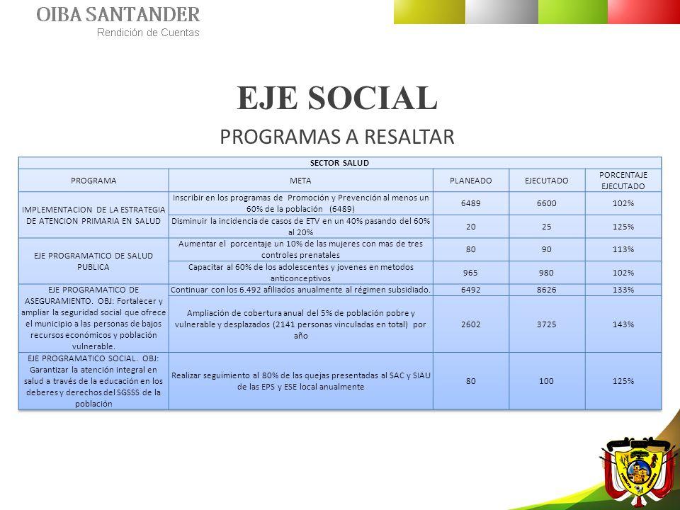 EJE SOCIAL PROGRAMAS A RESALTAR