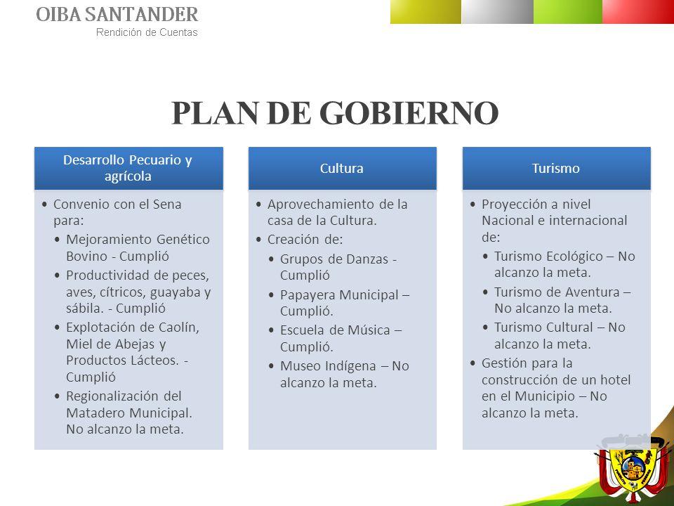 CONTENIDO Plan de Gobierno Administración Municipal Nuestro grupo de trabajo Plan de desarrollo Bienes Muebles e Inmuebles Gobernanza y Gobernabilidad