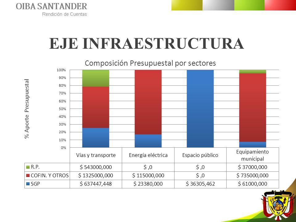 EJE INFRAESTRUCTURA Composición Presupuestal por sectores