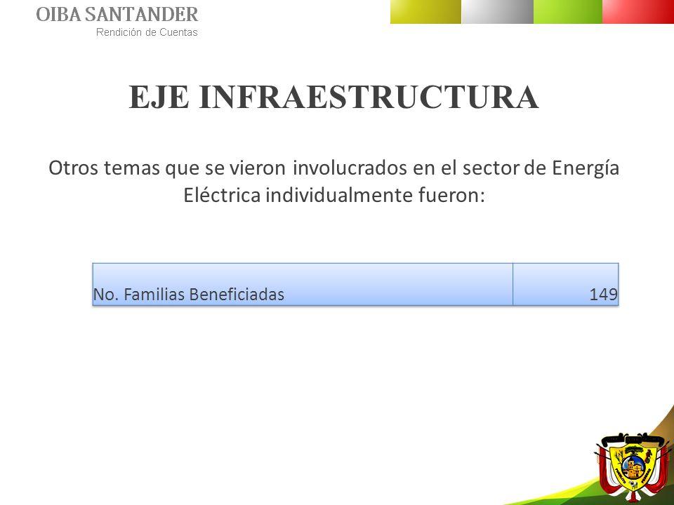 EJE INFRAESTRUCTURA Otros temas que se vieron involucrados en el sector de Energía Eléctrica individualmente fueron: