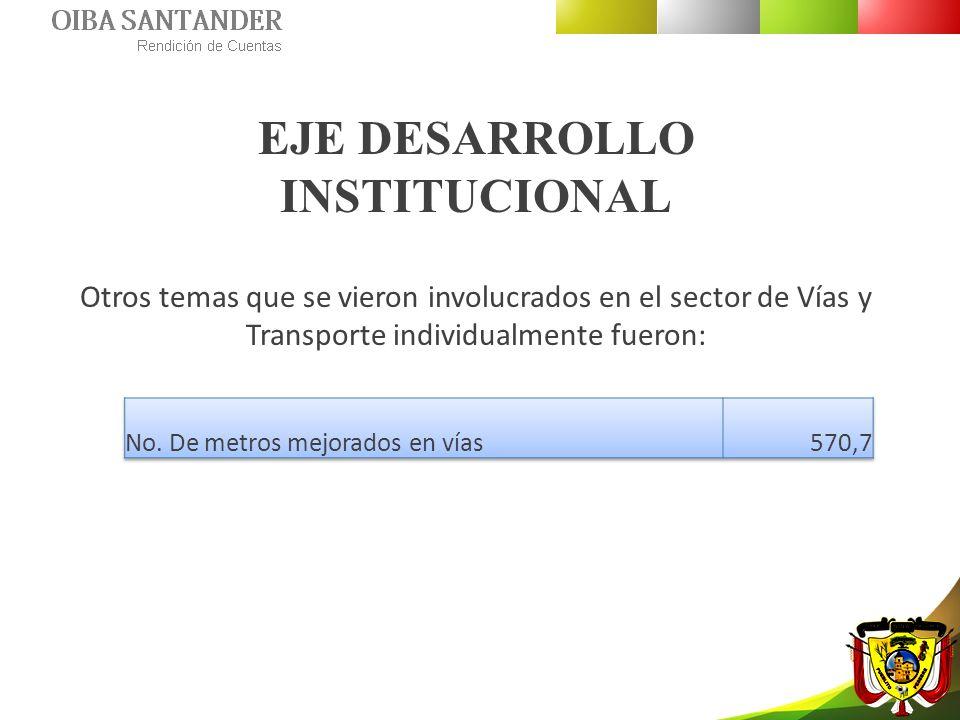 EJE DESARROLLO INSTITUCIONAL Otros temas que se vieron involucrados en el sector de Vías y Transporte individualmente fueron: