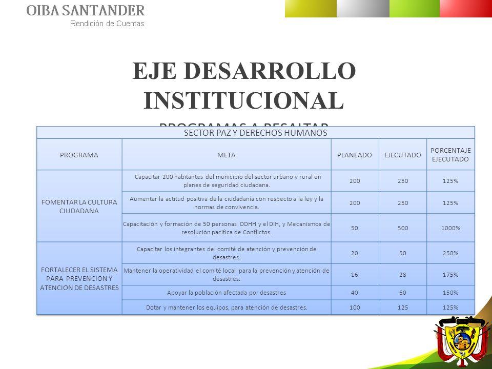 EJE DESARROLLO INSTITUCIONAL PROGRAMAS A RESALTAR