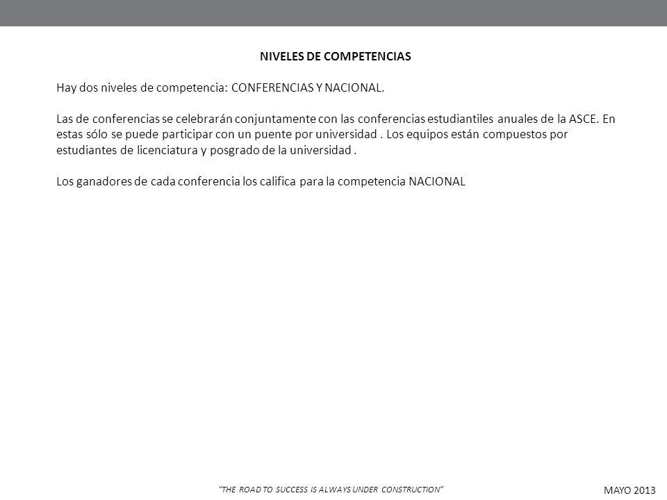 NIVELES DE COMPETENCIAS Hay dos niveles de competencia: CONFERENCIAS Y NACIONAL. Las de conferencias se celebrarán conjuntamente con las conferencias