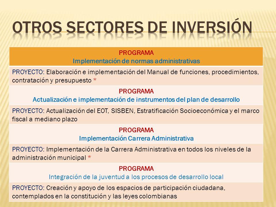 PROGRAMA Implementación de normas administrativas PROYECTO: Elaboración e implementación del Manual de funciones, procedimientos, contratación y presu