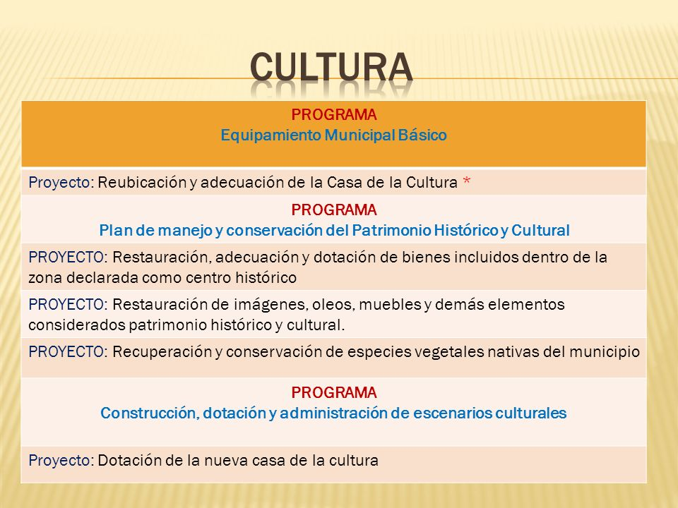 PROGRAMA Equipamiento Municipal Básico Proyecto: Reubicación y adecuación de la Casa de la Cultura * PROGRAMA Plan de manejo y conservación del Patrim