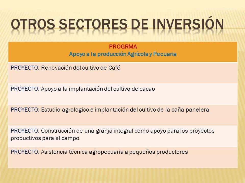 PROGRMA Apoyo a la producción Agrícola y Pecuaria PROYECTO: Renovación del cultivo de Café PROYECTO: Apoyo a la implantación del cultivo de cacao PROY