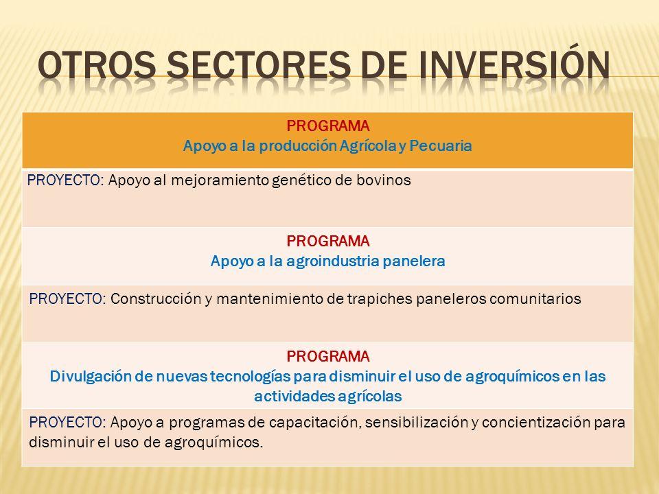 PROGRAMA Apoyo a la producción Agrícola y Pecuaria PROYECTO: Apoyo al mejoramiento genético de bovinos PROGRAMA Apoyo a la agroindustria panelera PROY