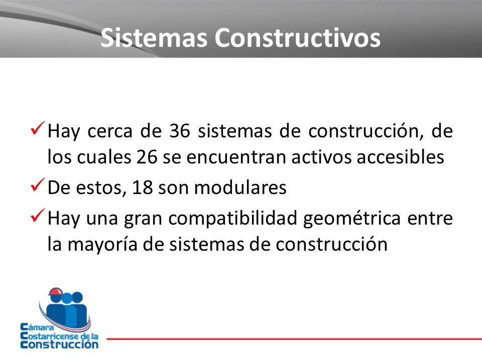 Sistemas Constructivos Hay cerca de 36 sistemas de construcción, de los cuales 26 se encuentran activos accesibles De estos, 18 son modulares Hay una