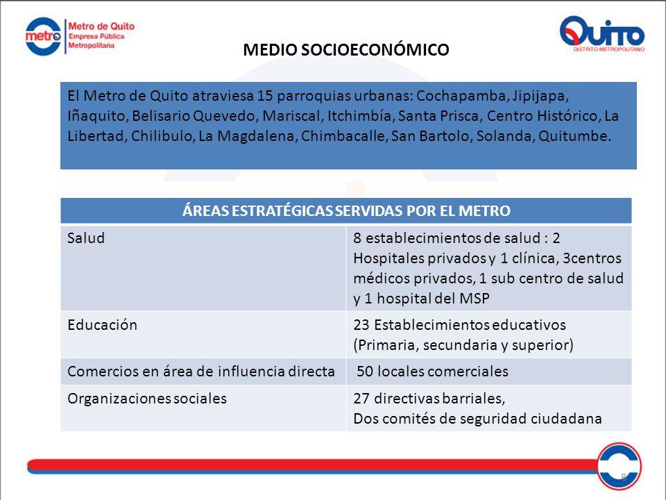 ÁREAS ESTRATÉGICAS SERVIDAS POR EL METRO Salud8 establecimientos de salud : 2 Hospitales privados y 1 clínica, 3centros médicos privados, 1 sub centro de salud y 1 hospital del MSP Educación23 Establecimientos educativos (Primaria, secundaria y superior) Comercios en área de influencia directa 50 locales comerciales Organizaciones sociales27 directivas barriales, Dos comités de seguridad ciudadana MEDIO SOCIOECONÓMICO El Metro de Quito atraviesa 15 parroquias urbanas: Cochapamba, Jipijapa, Iñaquito, Belisario Quevedo, Mariscal, Itchimbía, Santa Prisca, Centro Histórico, La Libertad, Chilibulo, La Magdalena, Chimbacalle, San Bartolo, Solanda, Quitumbe.