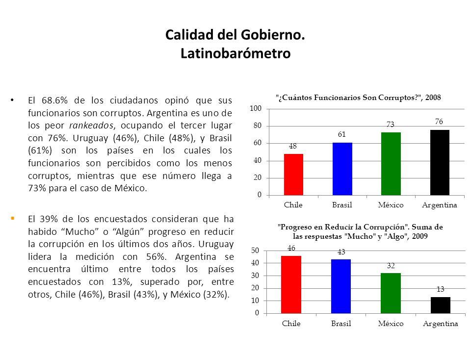 El 68.6% de los ciudadanos opinó que sus funcionarios son corruptos.