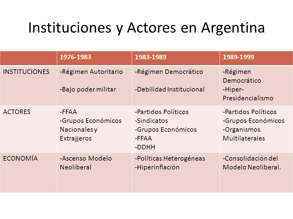Instituciones y Actores en Argentina 1976-19831983-19891989-1999 INSTITUCIONES-Régimen Autoritario -Bajo poder militar -Régimen Democrático -Debilidad Institucional -Régimen Democrático -Hiper- Presidencialismo ACTORES-FFAA -Grupos Económicos Nacionales y Extrajjeros -Partidos Políticos -Sindicatos -Grupos Económicos -FFAA -DDHH -Partidos Políticos -Grupos Económicos -Organismos Multilaterales ECONOMÍA-Ascenso Modelo Neoliberal -Políticas Heterogéneas -Hiperinflación -Consolidación del Modelo Neoliberal.