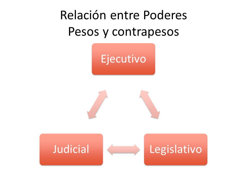 Relación entre Poderes Pesos y contrapesos EjecutivoLegislativoJudicial