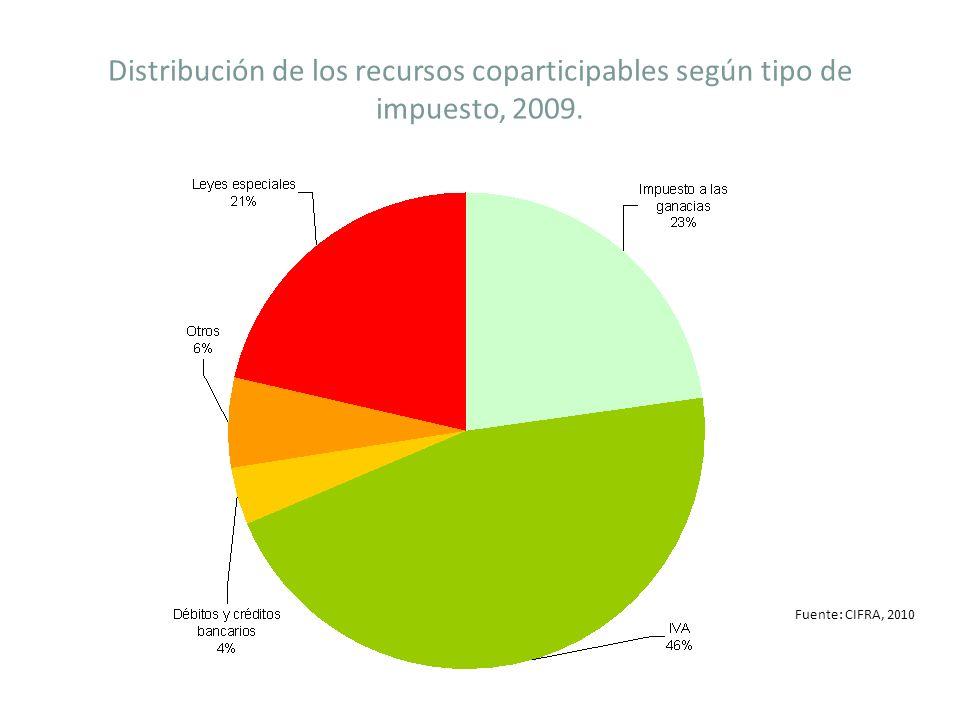 Distribución de los recursos coparticipables según tipo de impuesto, 2009. Fuente: CIFRA, 2010