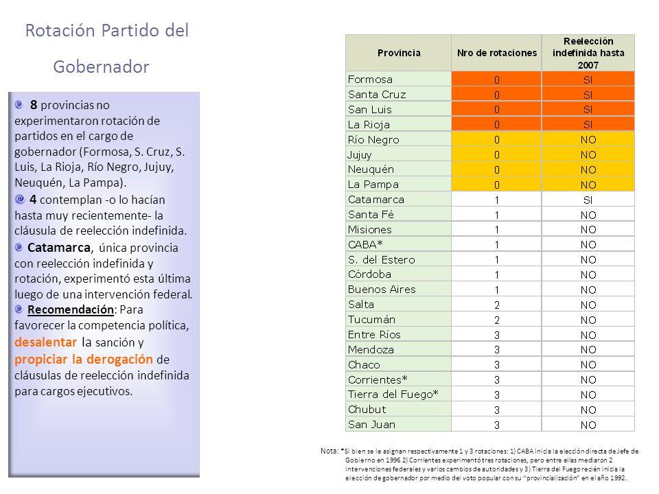 Rotación Partido del Gobernador 8 provincias no experimentaron rotación de partidos en el cargo de gobernador (Formosa, S. Cruz, S. Luis, La Rioja, Rí