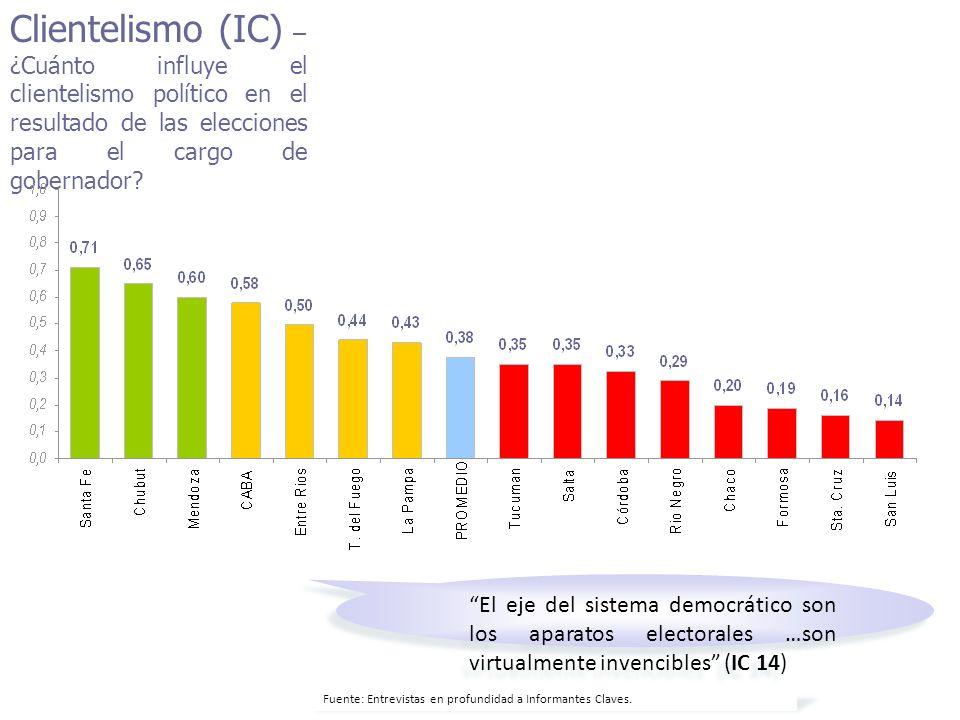 Clientelismo (IC) – ¿Cuánto influye el clientelismo político en el resultado de las elecciones para el cargo de gobernador.