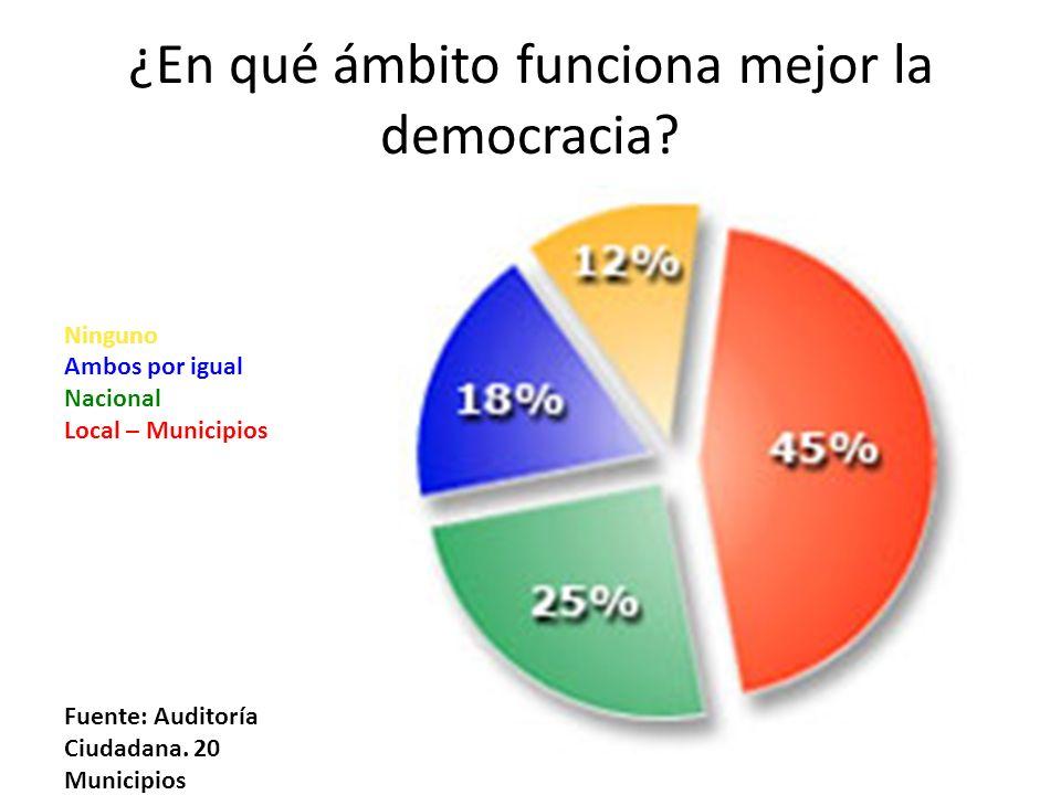 ¿En qué ámbito funciona mejor la democracia.
