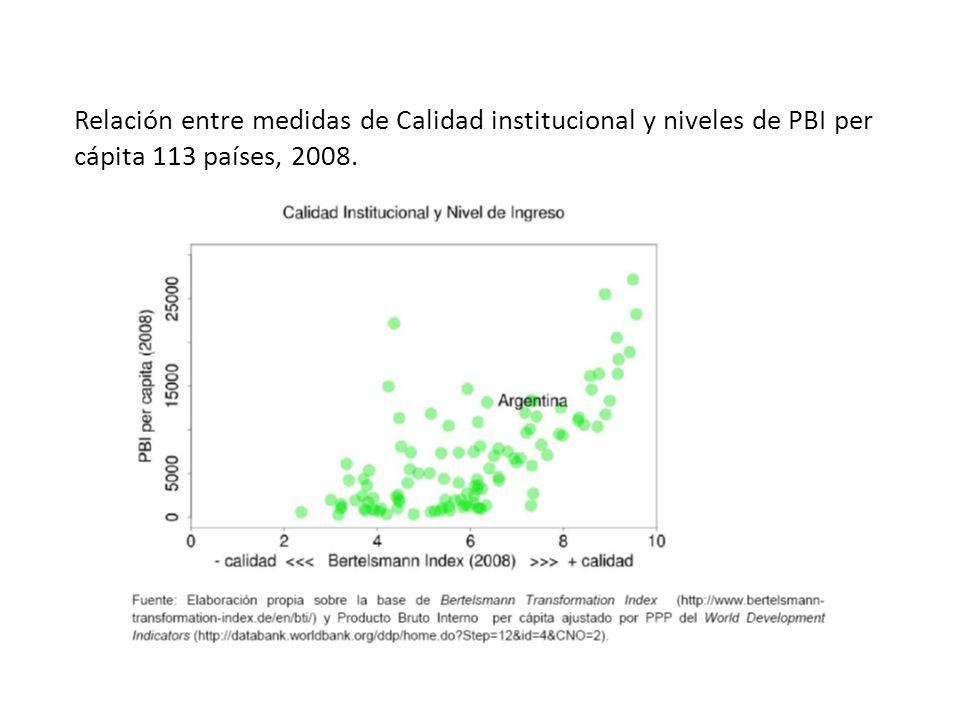 Relación entre medidas de Calidad institucional y niveles de PBI per cápita 113 países, 2008.