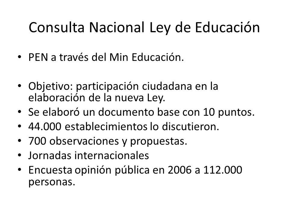 Consulta Nacional Ley de Educación PEN a través del Min Educación.