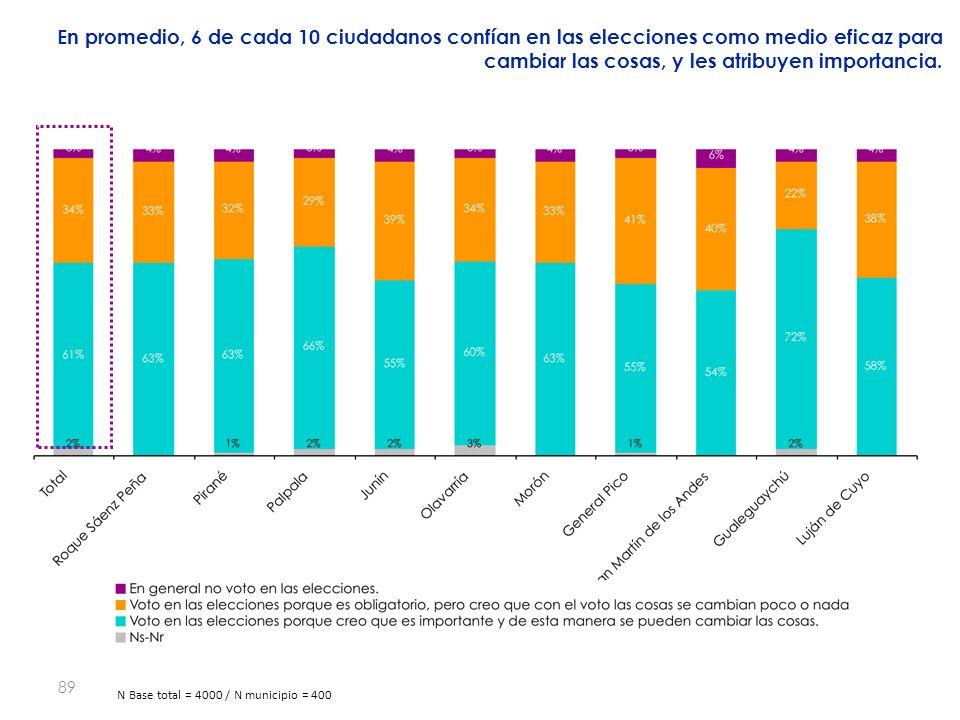 89 En promedio, 6 de cada 10 ciudadanos confían en las elecciones como medio eficaz para cambiar las cosas, y les atribuyen importancia.