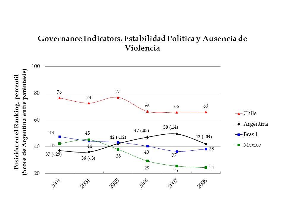 100 Los niveles de interés en la política son en general similares para el nivel local y el municipal.