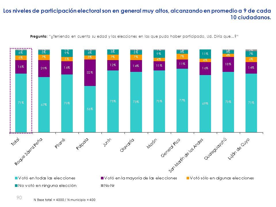 90 Los niveles de participación electoral son en general muy altos, alcanzando en promedio a 9 de cada 10 ciudadanos.