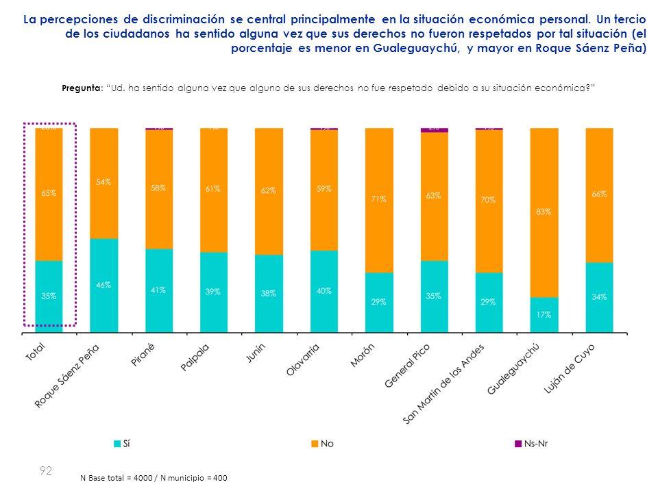 92 La percepciones de discriminación se central principalmente en la situación económica personal.