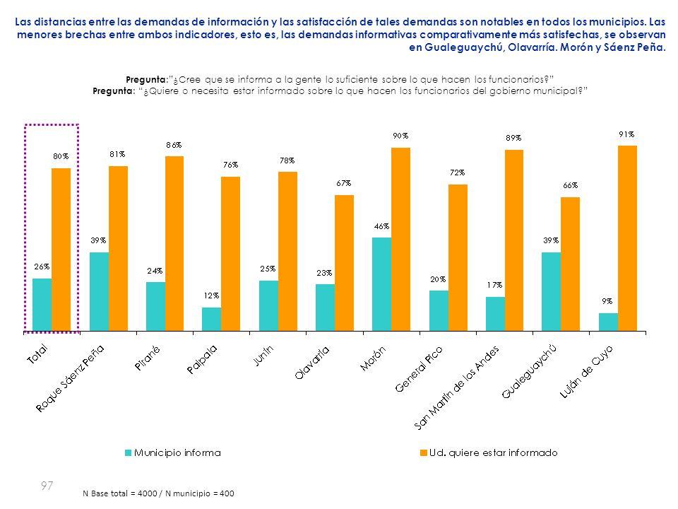 97 Las distancias entre las demandas de información y las satisfacción de tales demandas son notables en todos los municipios.