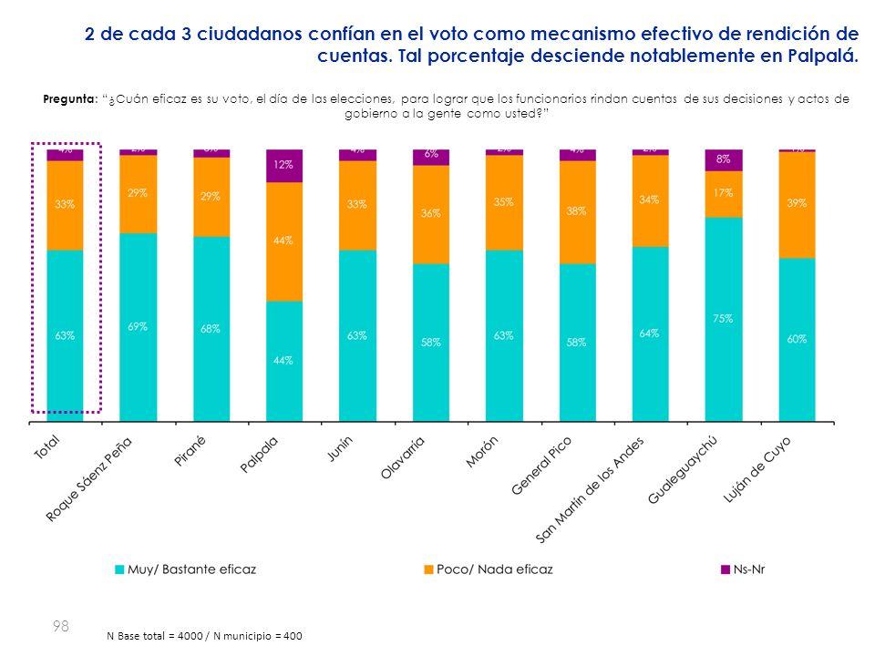 98 2 de cada 3 ciudadanos confían en el voto como mecanismo efectivo de rendición de cuentas.