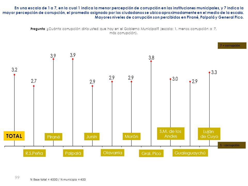 99 En una escala de 1 a 7, en la cual 1 indica la menor percepción de corrupción en las instituciones municipales, y 7 indica la mayor percepción de corrupción, el promedio asignado por los ciudadanos se ubica aproximadamente en el medio de la escala.