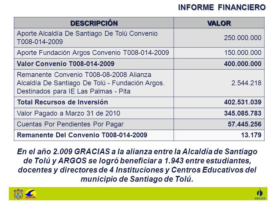 DETALLE EJECUCIÓN PRESUPUESTAL CORTE A 31 DE MARZO DE 2010 CONTRATOS DATOS DEL CONTRATISTA/ PROVEEDOR VALOR CONTRATO / SERVICIO INFORMACION DE PAGOS NoOBJETO PAGOS REALIZADOS A 31 DE MARZO 210 PENDIENTE POR PAGAR No FACTURA/FECHA COMPROBANTE DE PAGO/FECHA T008-27-2009 Construcción y dotacion de un Aula, Comedor escolar y estructura para tanque elevado, en el Centro Educativo Nueva Era sede Santa Lucia, Municipio de Santiago de Tolu-Sucre FAUSTO HINCAPIE CAÑAVERA 90.557.232 90.557.232,80-0,8 Anticipo: Factura # 0101: 07/11/2009 Acta Parcial No1: Factura #0104: 11/12/2009 Acta Final: Factura # 0108: 01/03/2010 Comp.