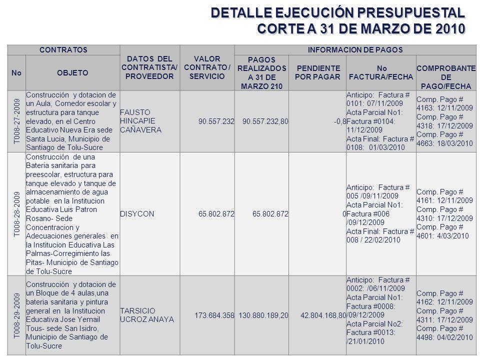 DETALLE EJECUCIÓN PRESUPUESTAL CORTE A 31 DE MARZO DE 2010 CONTRATOS DATOS DEL CONTRATISTA/ PROVEEDOR VALOR CONTRATO/ SERVICIO INFORMACION DE PAGOS NoOBJETO PAGOS REALIZADOS A 31 DE MARZO 210 PENDIENTE POR PAGAR No FACTURA/FECHA COMPROBANTE DE PAGO/FECHA T-008- 018-2009 CONTRATO DE INTERVENTORIA, PARA EL ACOMPAÑAMIENTO TECNICO A LOS PROYECTOS DE INFRAESTRUCTURA EDUCATIVA DEL CONVENIO No T008-014-2009 CELEBRADO ENTRE LA FUNDACION ARGOS Y EL MUNICIPIO DE SANTIAGO DE TOLU - SUCRE INGEARSAB.EU 28.000.000 14.000.000 14.000.000,00 Factura # 030 Fecha: 17/09/2009 Comp.