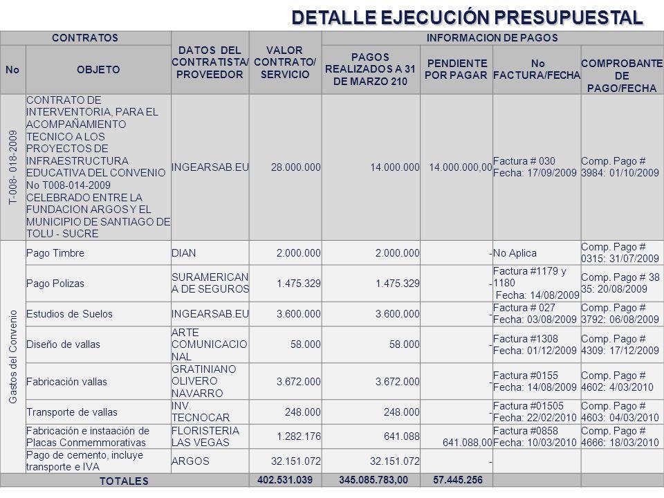 DETALLE EJECUCIÓN PRESUPUESTAL CORTE A 31 DE MARZO DE 2010 CONTRATOS DATOS DEL CONTRATISTA/ PROVEEDOR VALOR CONTRATO/ SERVICIO INFORMACION DE PAGOS No