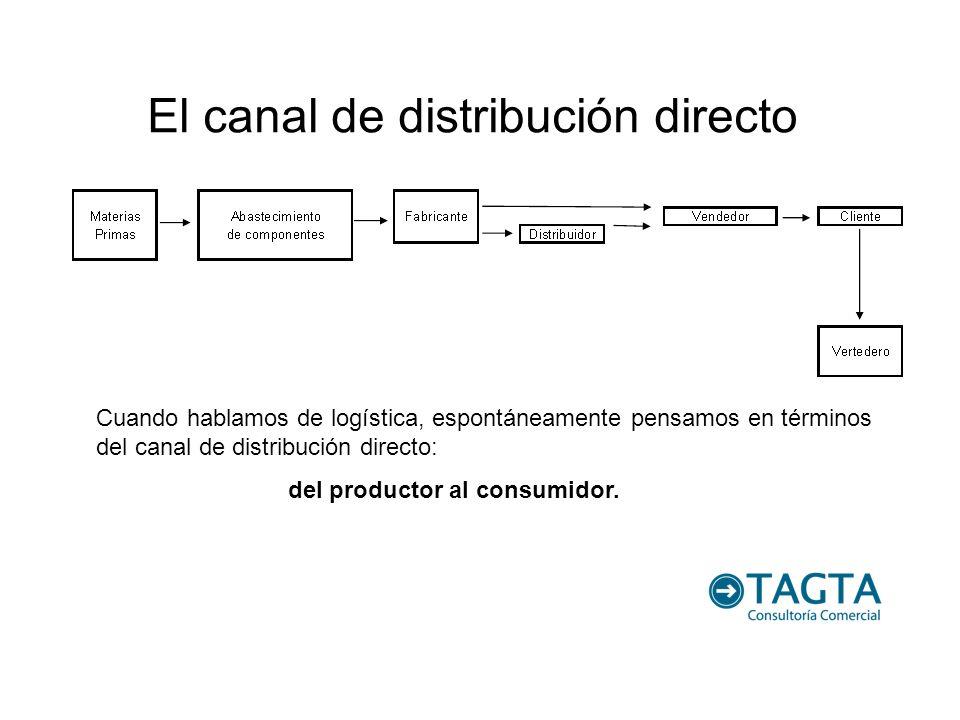 El canal de distribución directo Cuando hablamos de logística, espontáneamente pensamos en términos del canal de distribución directo: del productor a