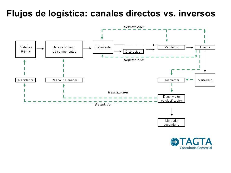 Flujos de logística: canales directos vs. inversos